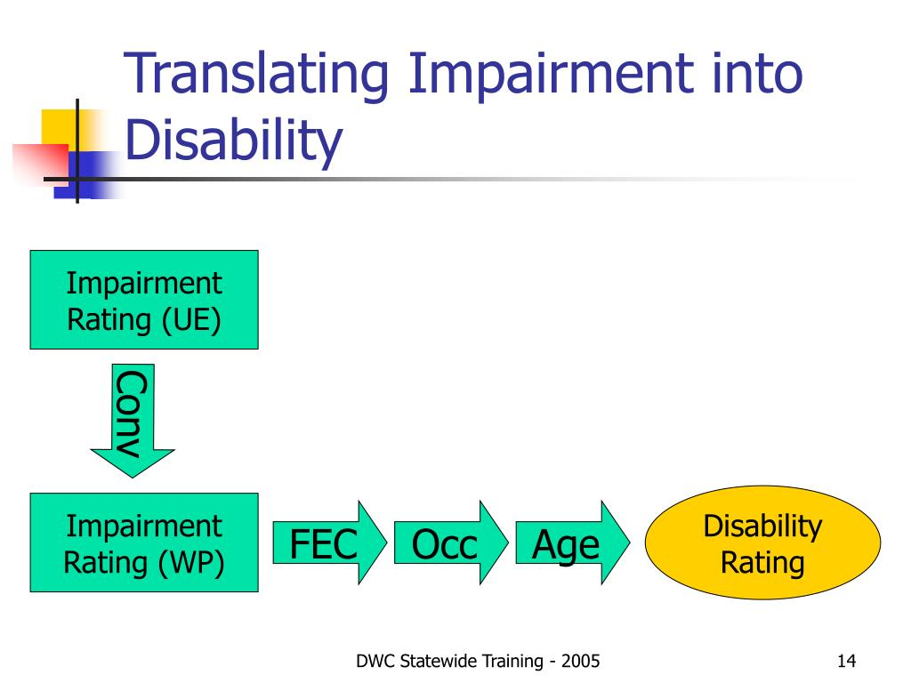 Translating Impairment into Disability