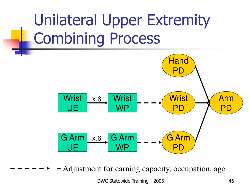 Unilateral Upper Extremity Combining Process
