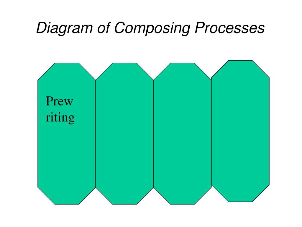 Diagram of Composing Processes