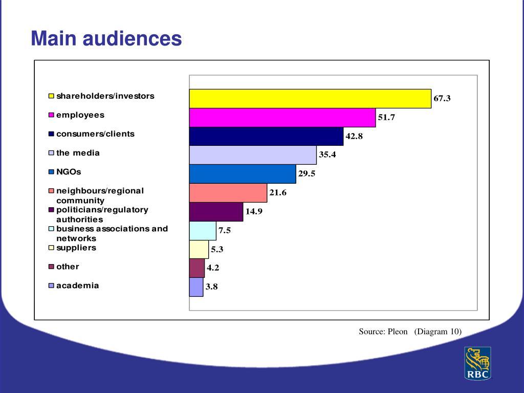 Main audiences