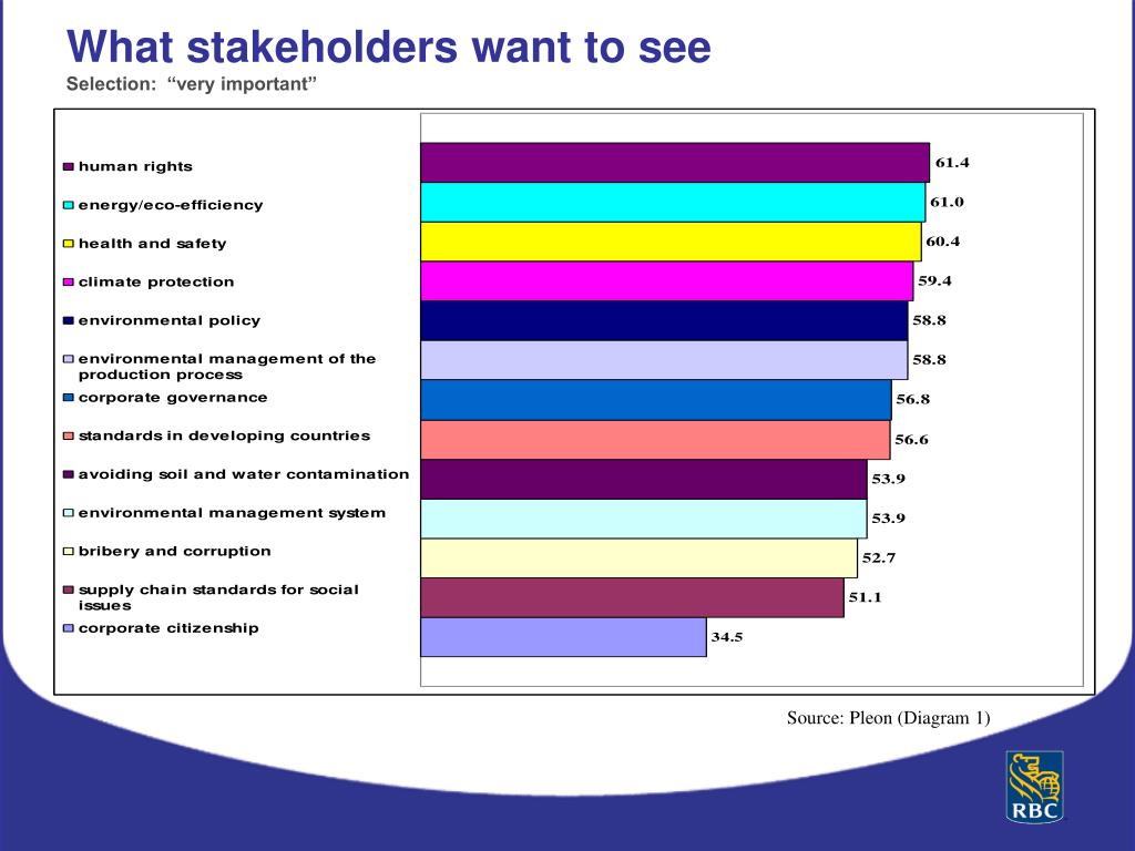 What stakeholders want to see