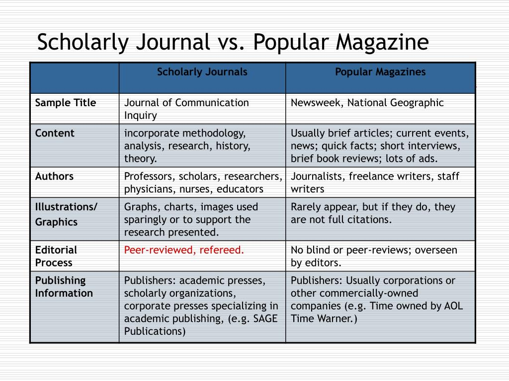 Scholarly Journal vs. Popular Magazine