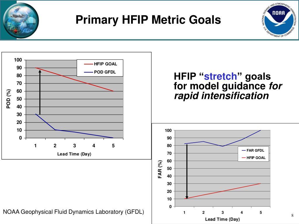 Primary HFIP Metric Goals