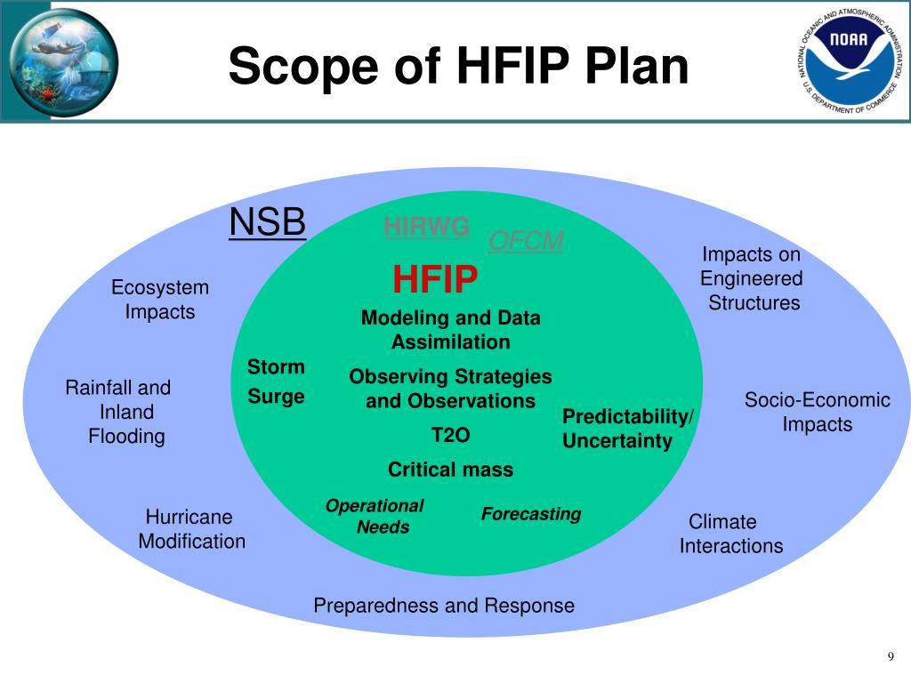 Scope of HFIP Plan