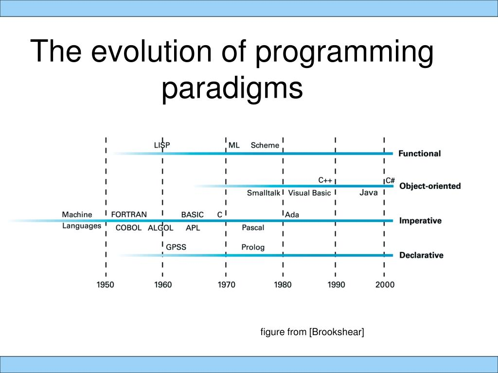 The evolution of programming 	   paradigms