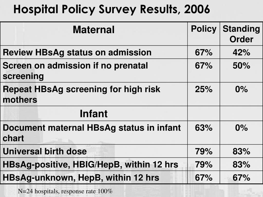 Hospital Policy Survey Results, 2006