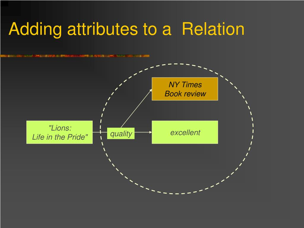 Adding attributes to a  Relation