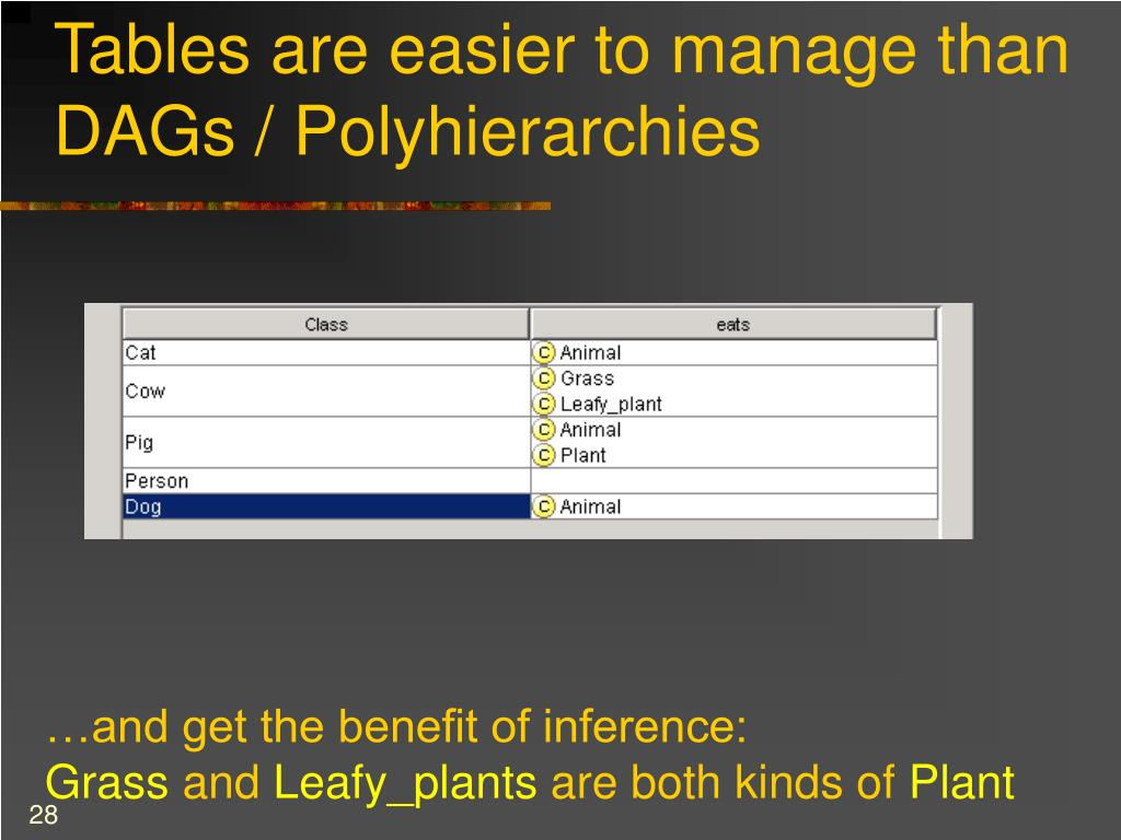 Tables are easier to manage than DAGs / Polyhierarchies