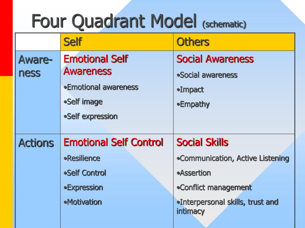 Four Quadrant Model