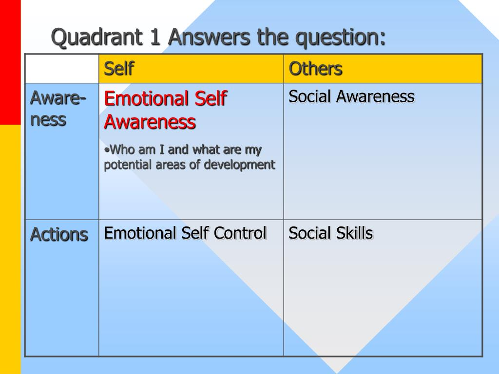 Quadrant 1 Answers the question:
