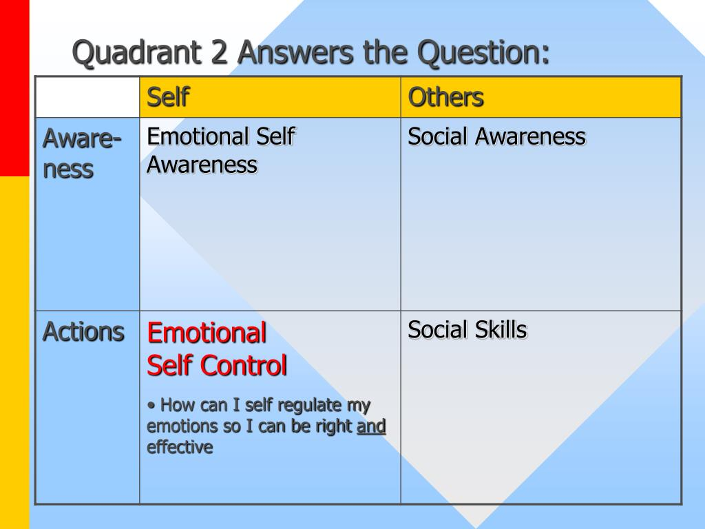 Quadrant 2 Answers the Question: