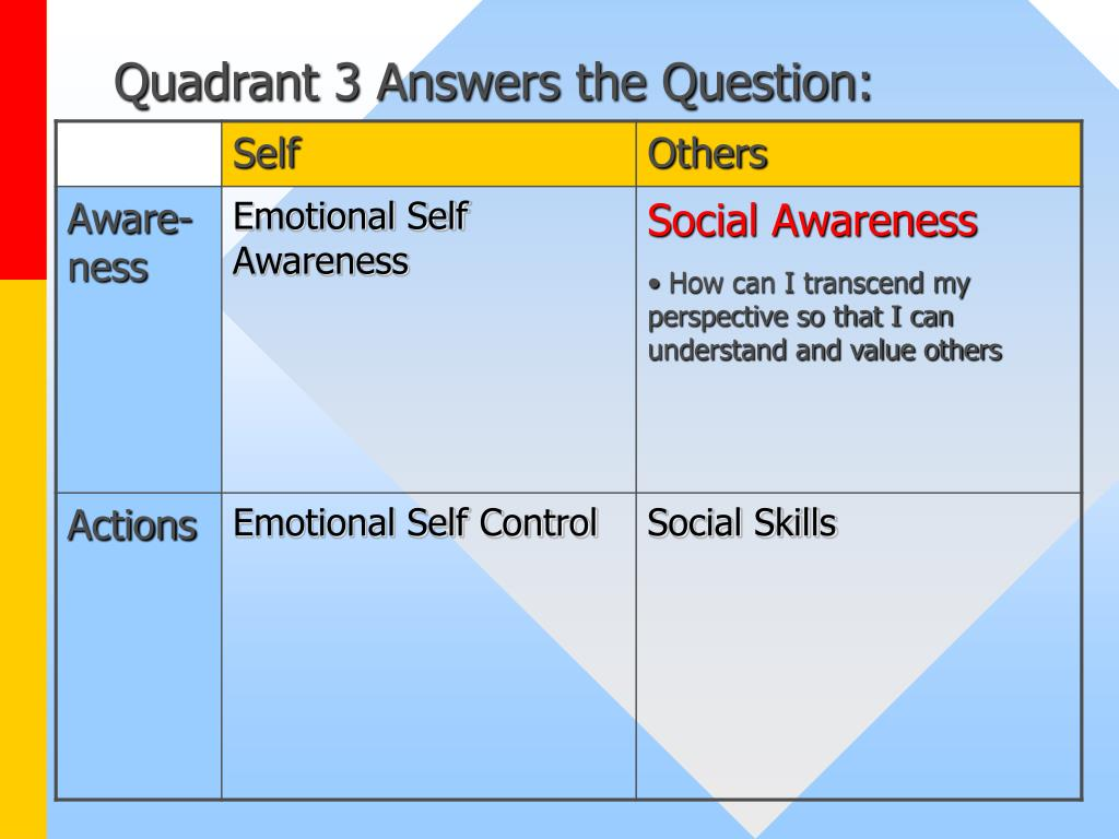 Quadrant 3 Answers the Question: