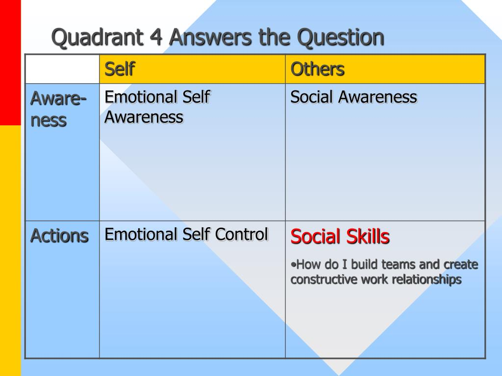Quadrant 4 Answers the Question