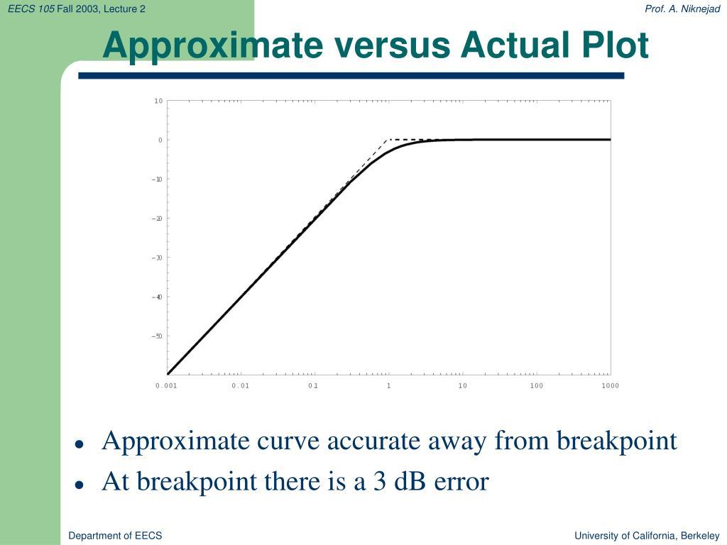 Approximate versus Actual Plot