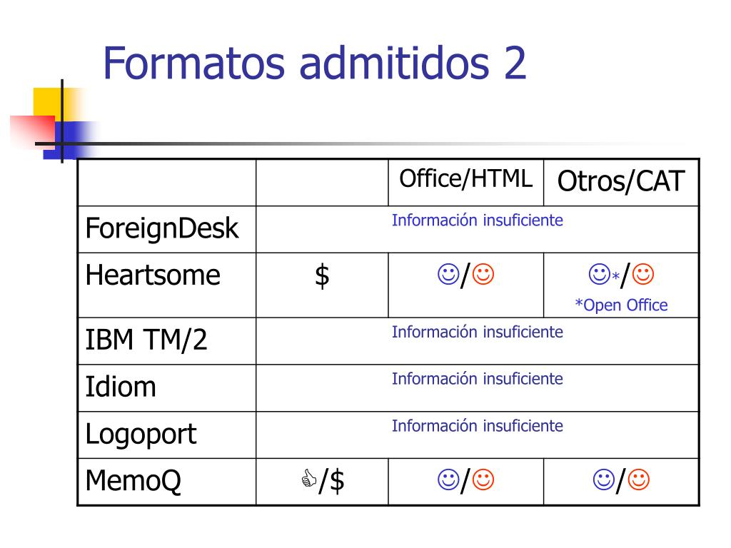 Formatos admitidos 2