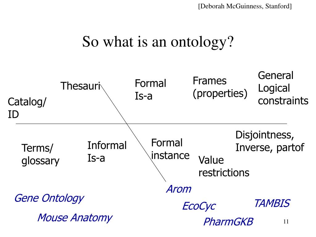 So what is an ontology?