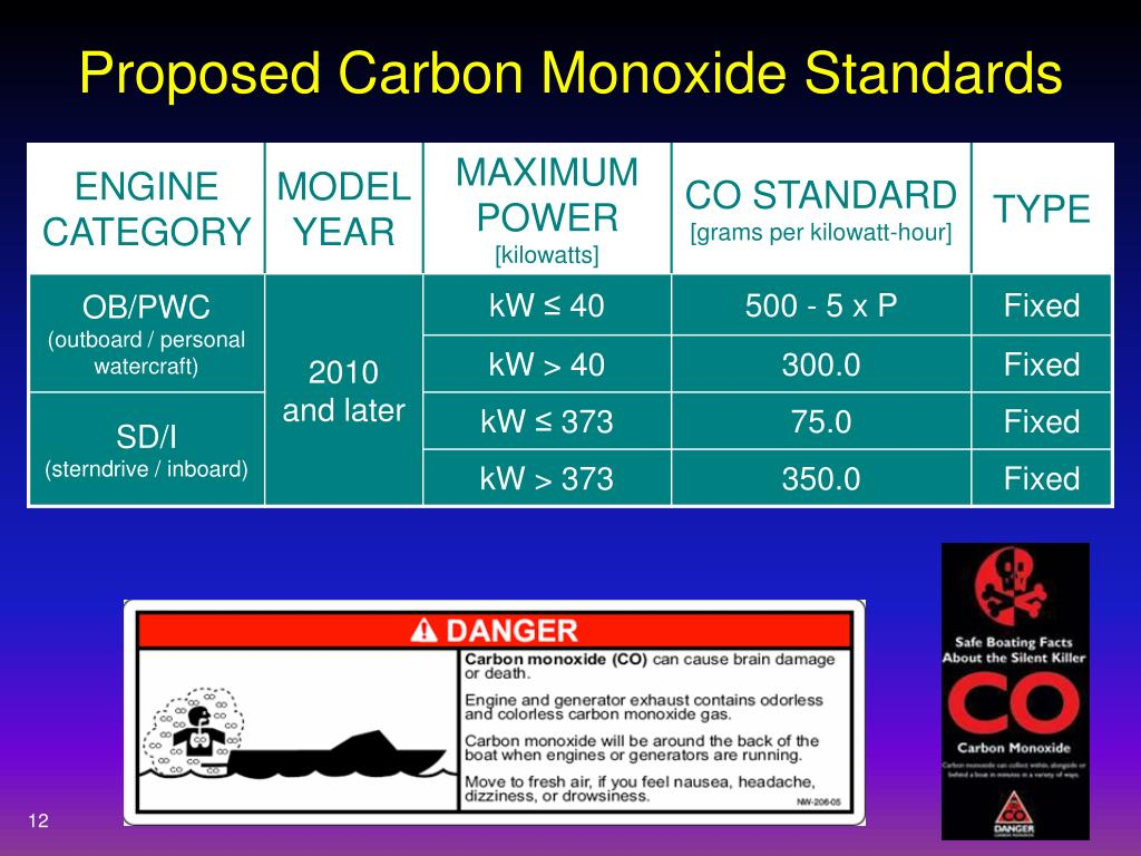 Proposed Carbon Monoxide Standards