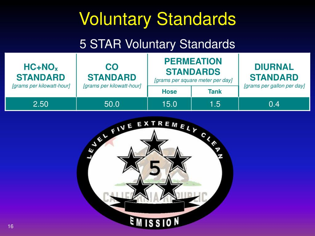Voluntary Standards