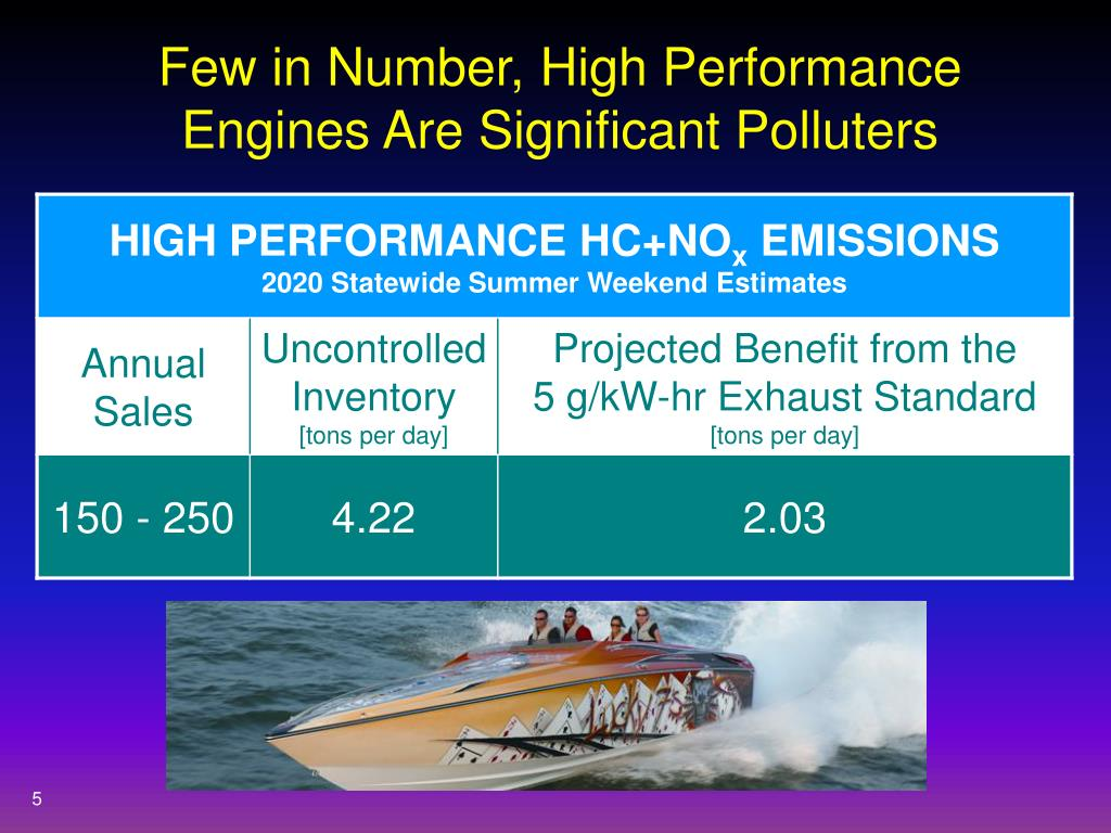 Few in Number, High Performance Engines Are Significant Polluters