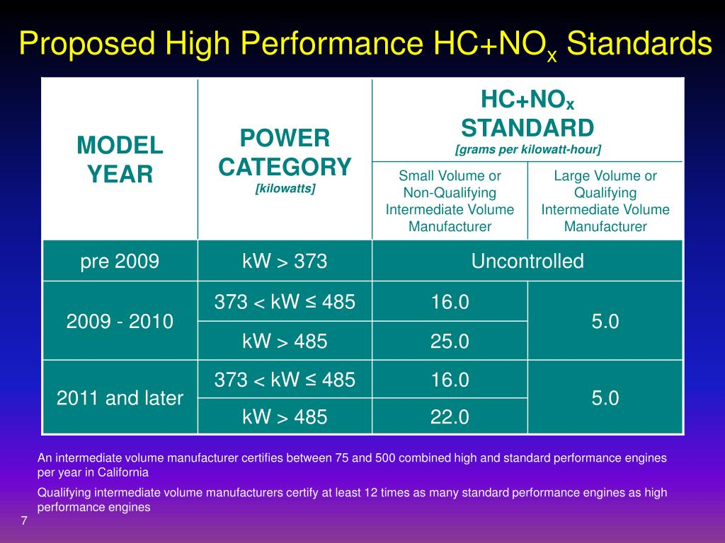Proposed High Performance HC+NO