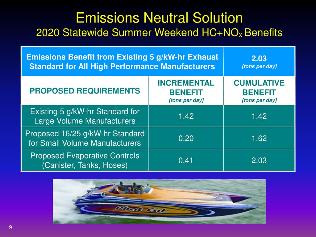 Emissions Neutral Solution