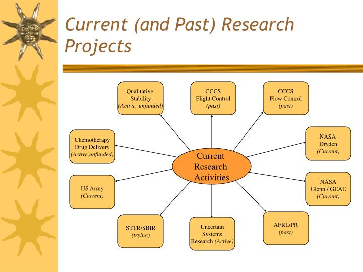 Current and past research projects