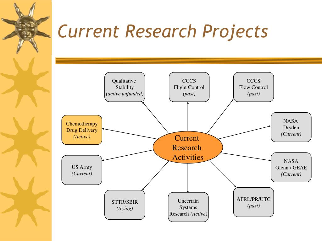 Current Research Projects