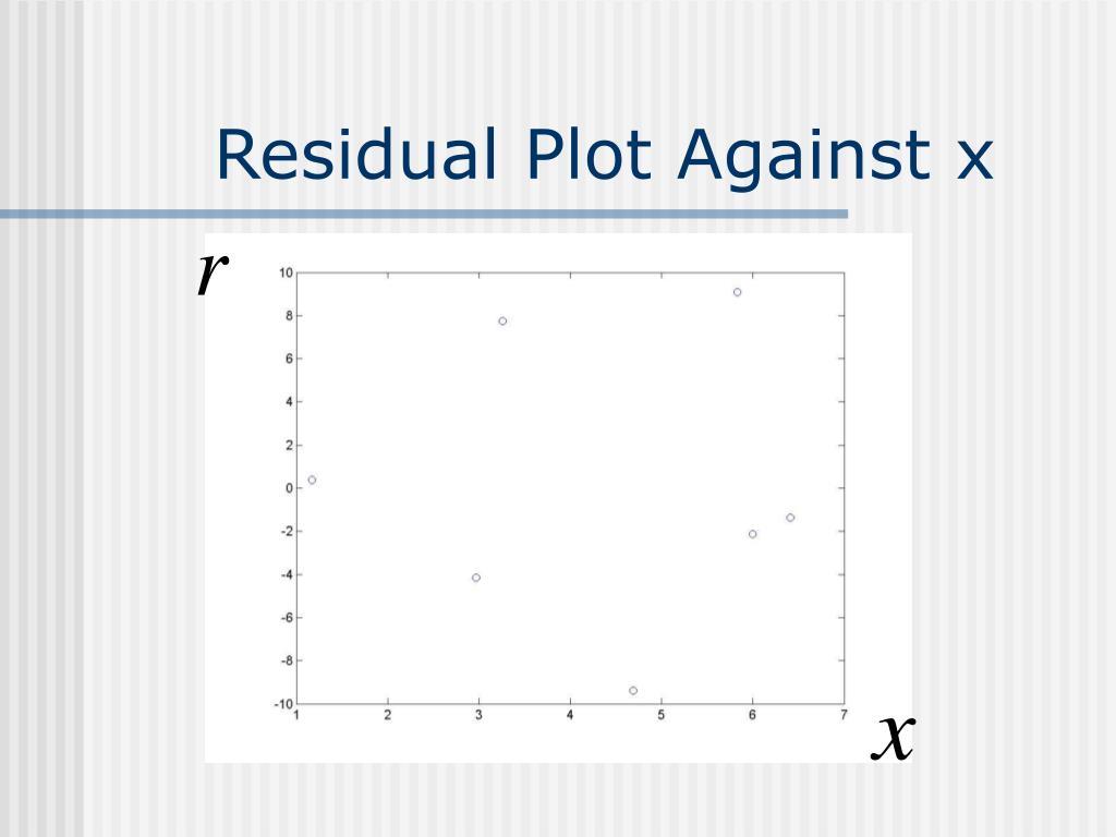 Residual Plot Against x