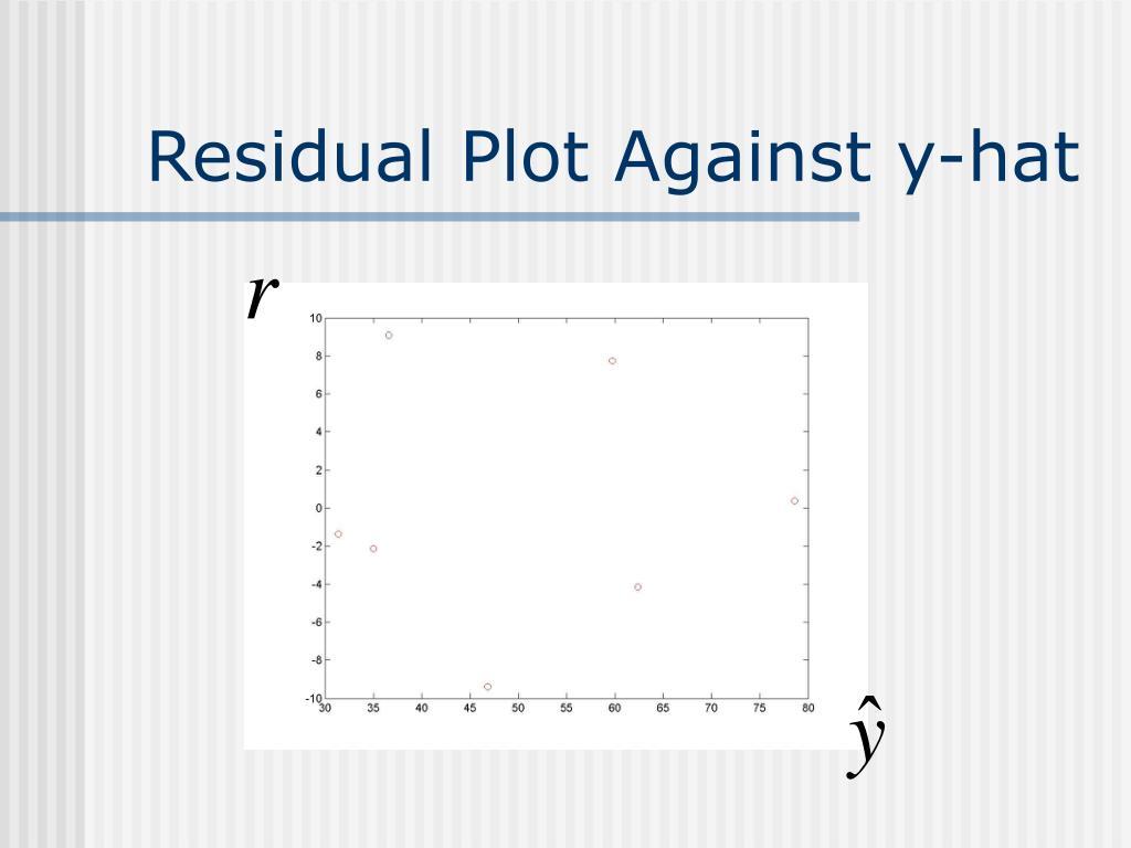 Residual Plot Against y-hat