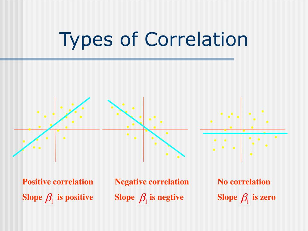 Types of Correlation