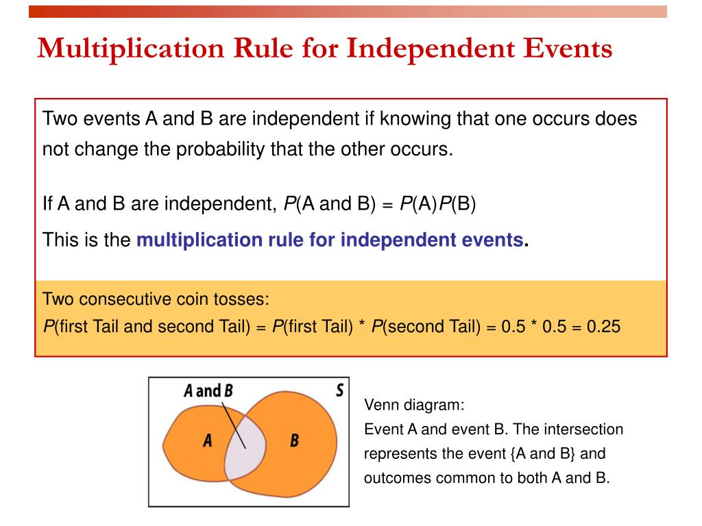Multiplication Rule for Independent Events