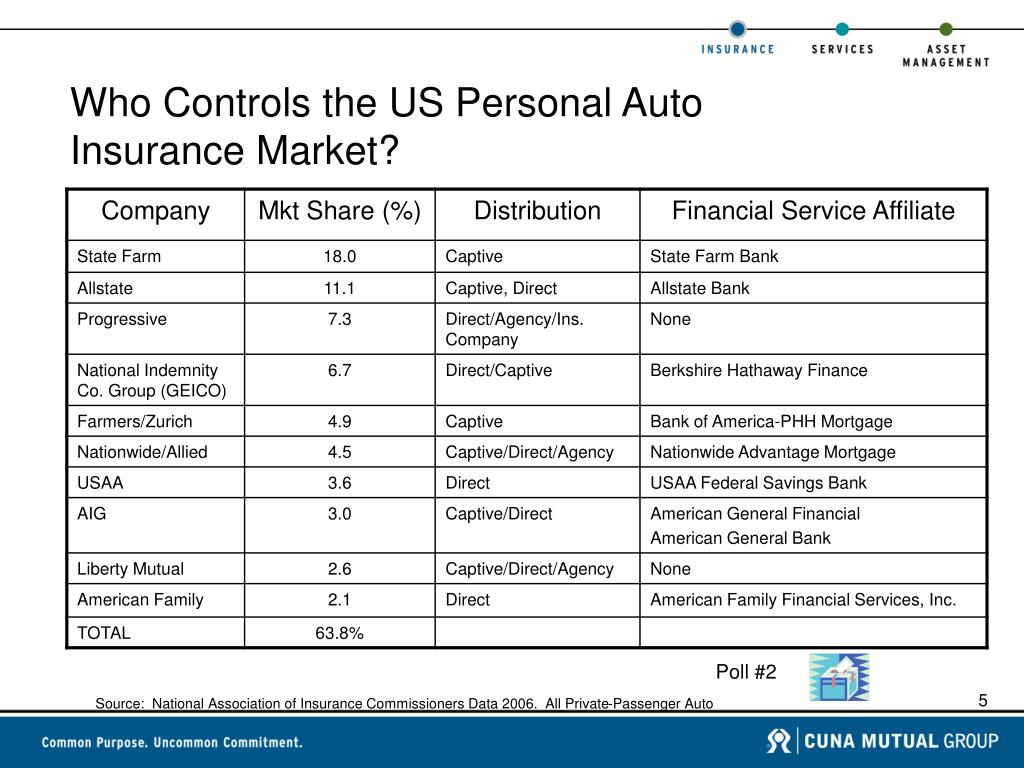 Who Controls the US Personal Auto