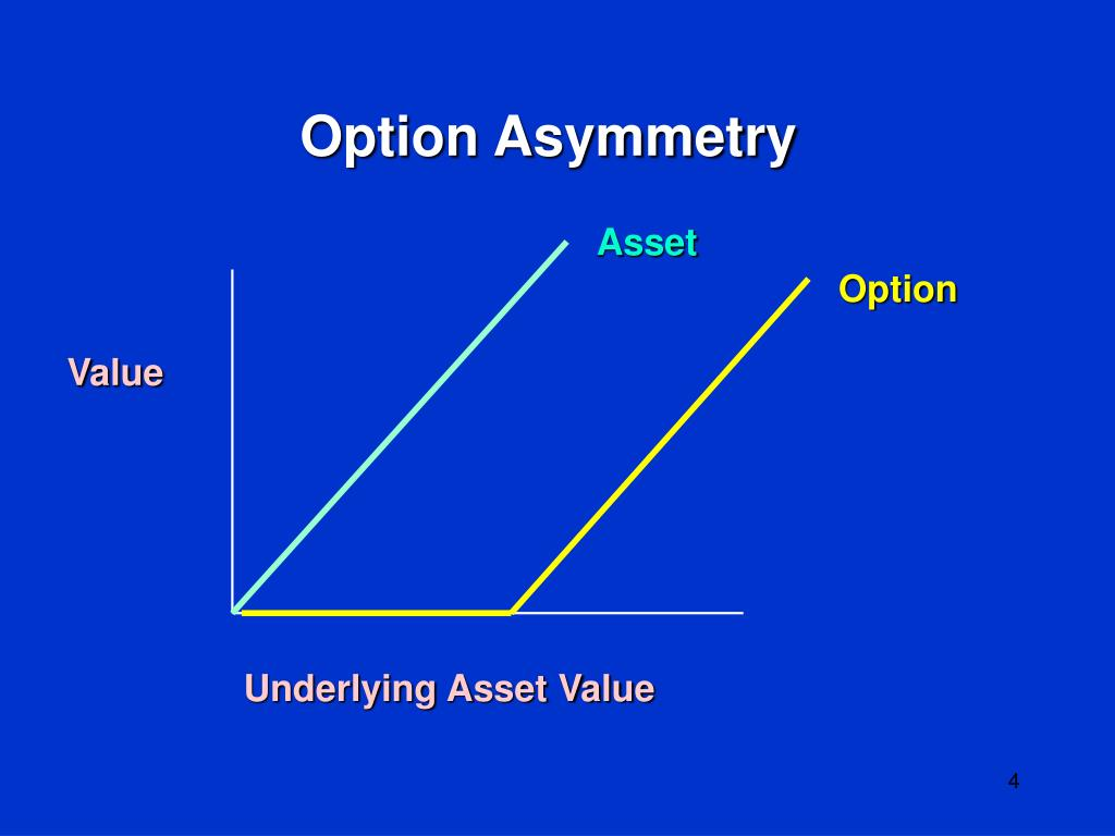 Option Asymmetry