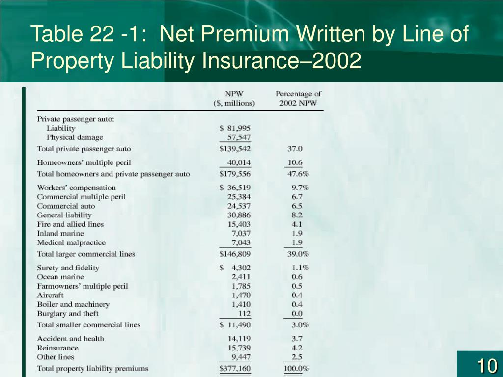 Table 22 -1:  Net Premium Written by Line of Property Liability Insurance–2002