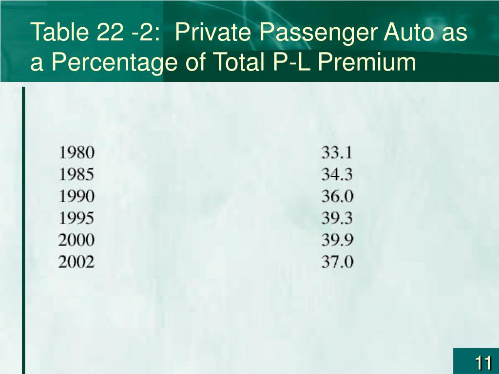 Table 22 -2:  Private Passenger Auto as a Percentage of Total P-L Premium