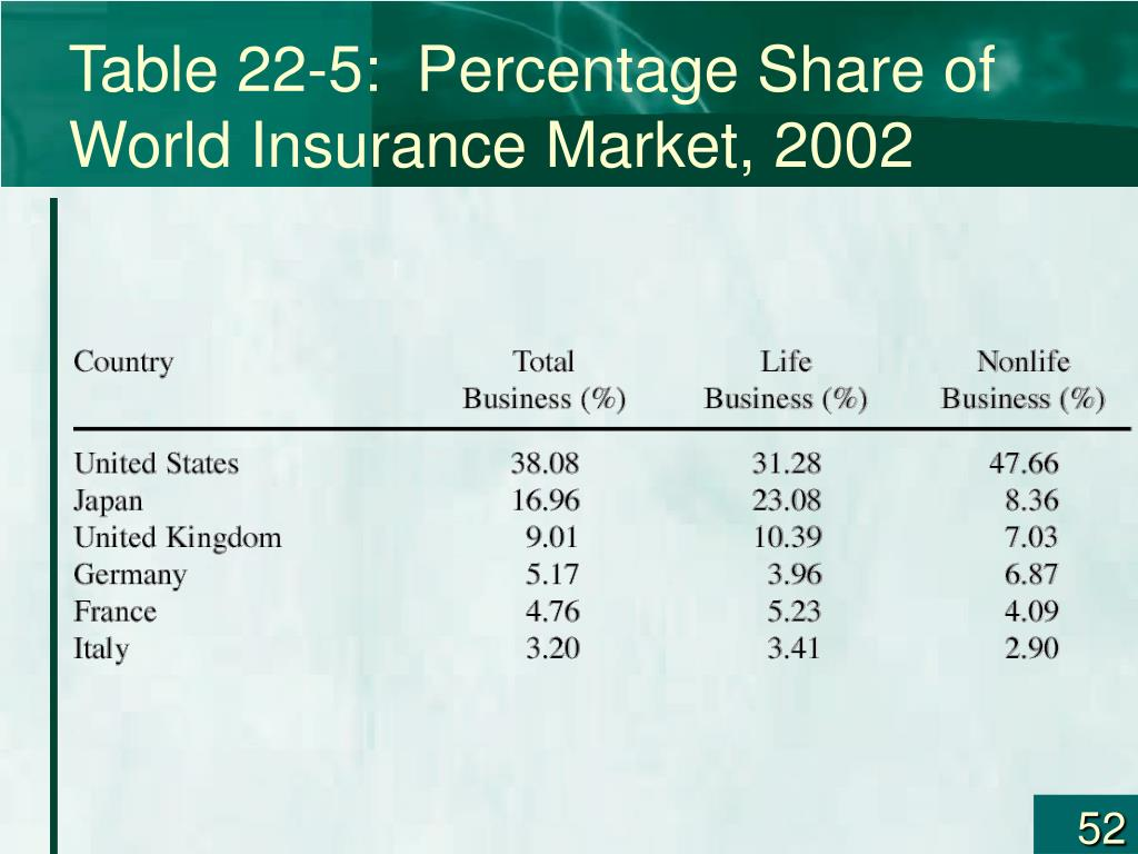 Table 22-5:  Percentage Share of World Insurance Market, 2002