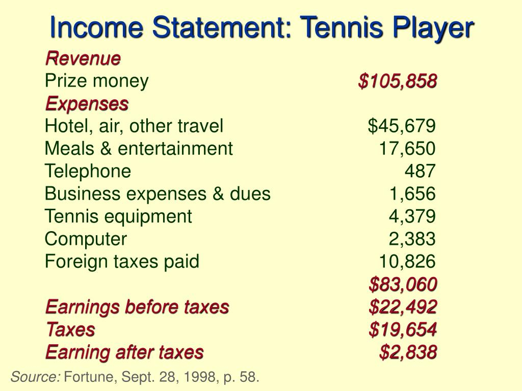Income Statement: Tennis Player