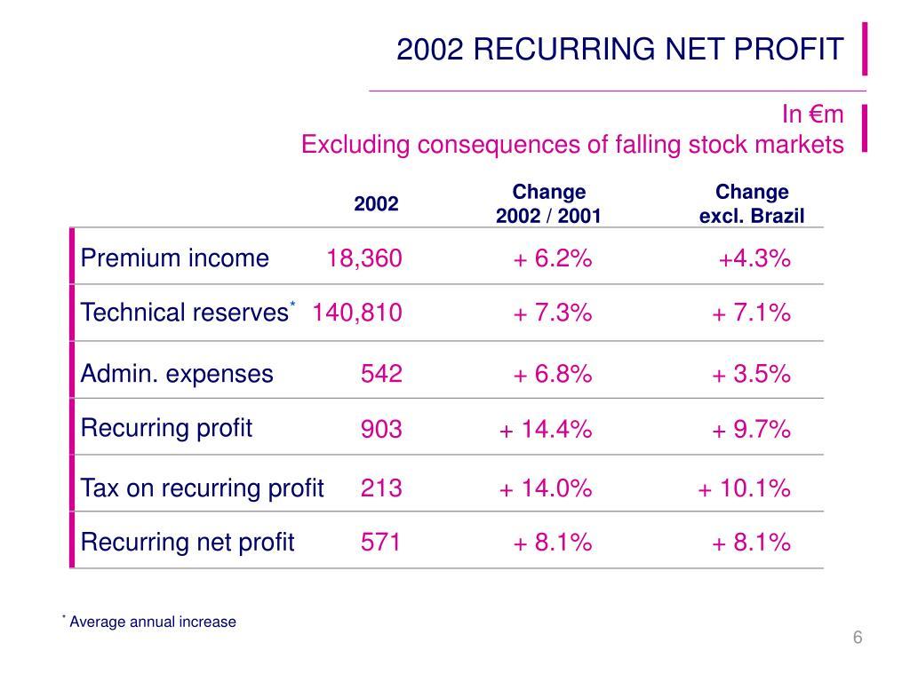 2002 RECURRING NET PROFIT