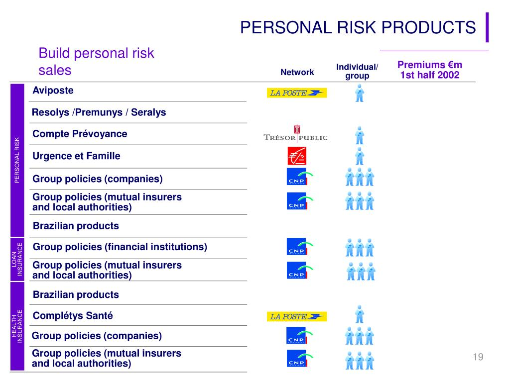 PERSONAL RISK PRODUCTS