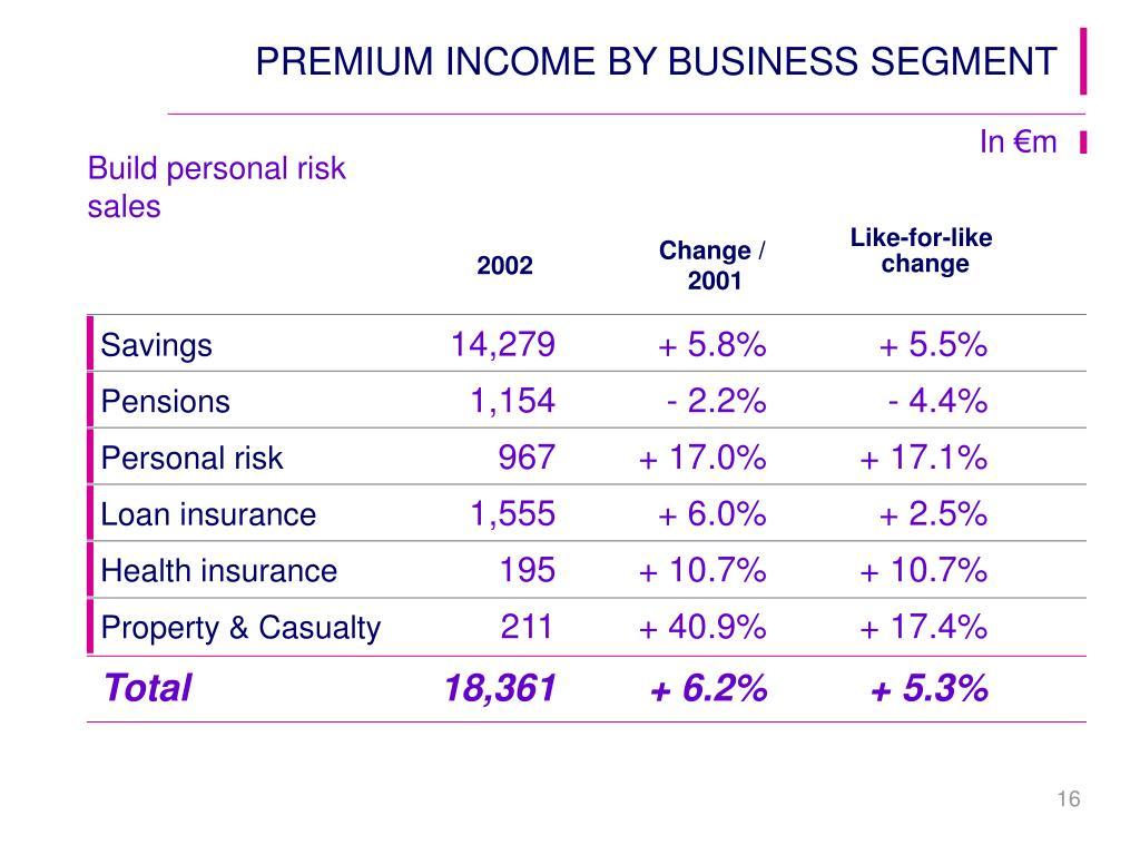PREMIUM INCOME BY BUSINESS SEGMENT