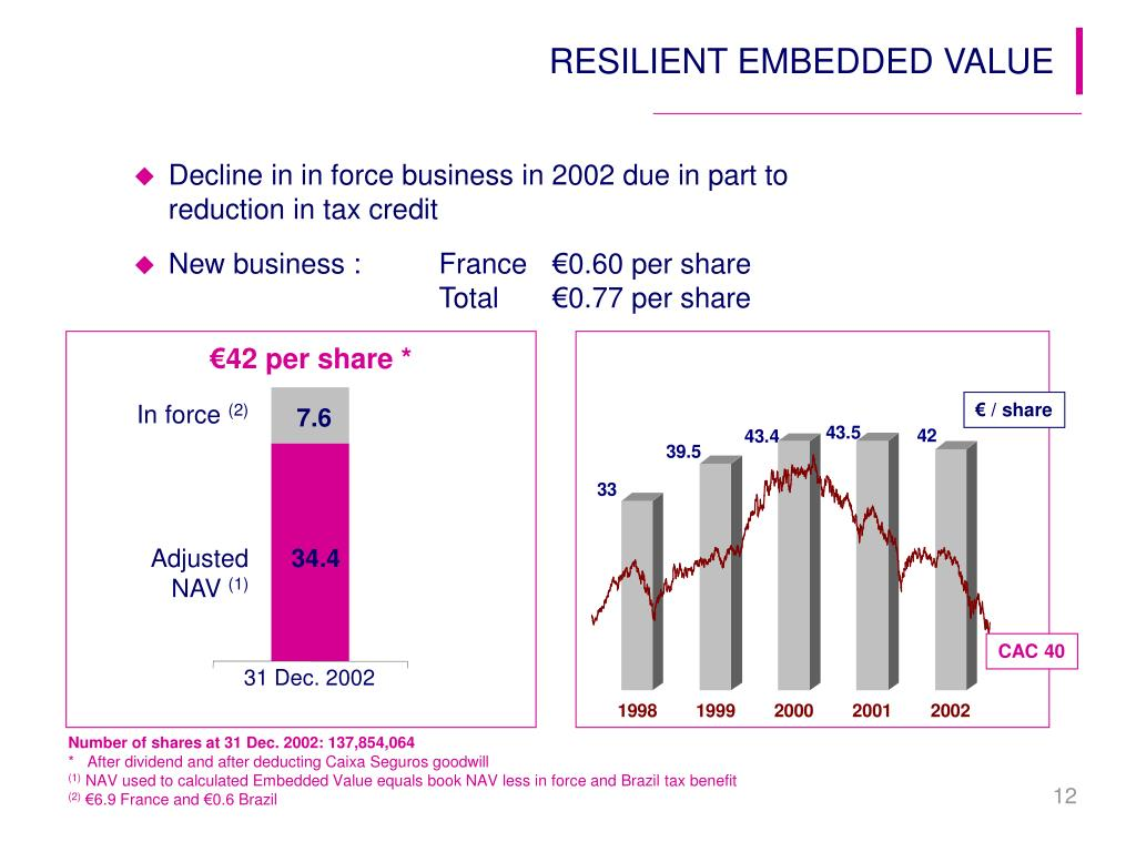 RESILIENT EMBEDDED VALUE