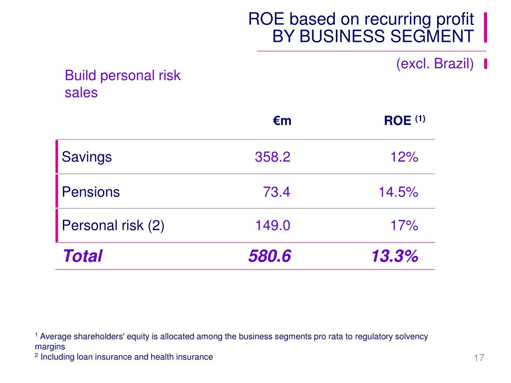 ROE based on recurring profit