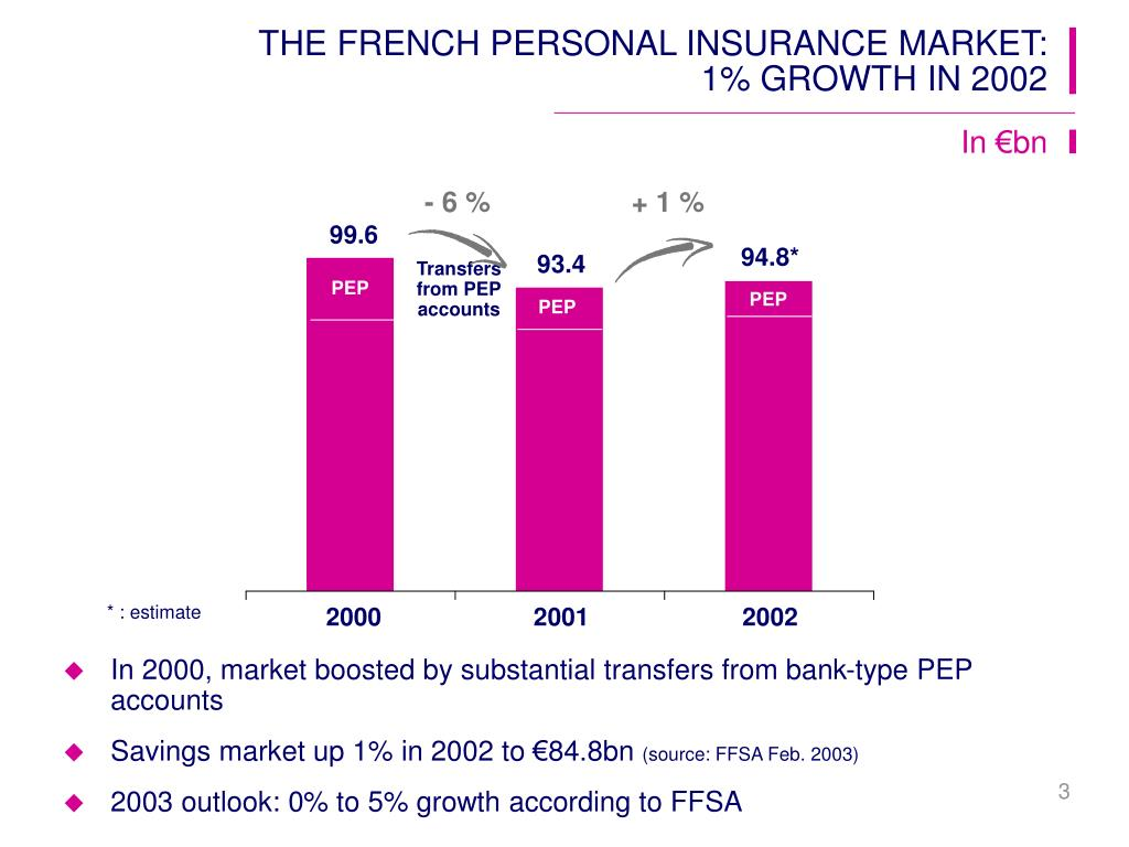 THE FRENCH PERSONAL INSURANCE MARKET: