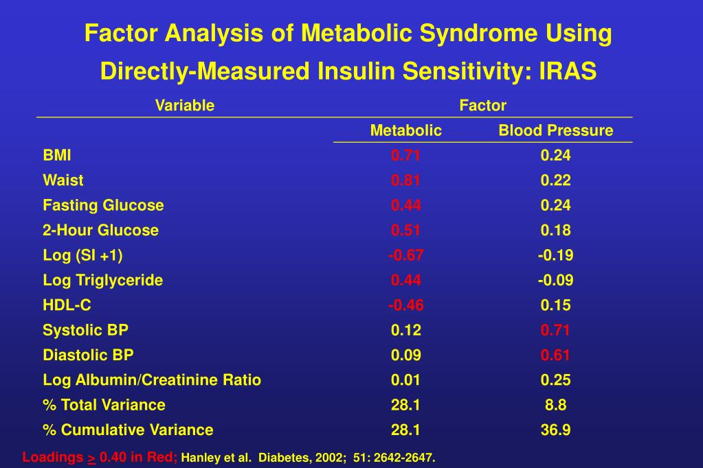 Factor Analysis of Metabolic Syndrome Using Directly-Measured Insulin Sensitivity: IRAS