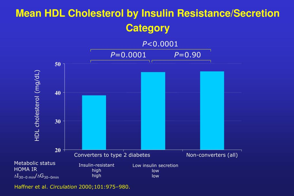 Mean HDL Cholesterol by Insulin Resistance/Secretion Category