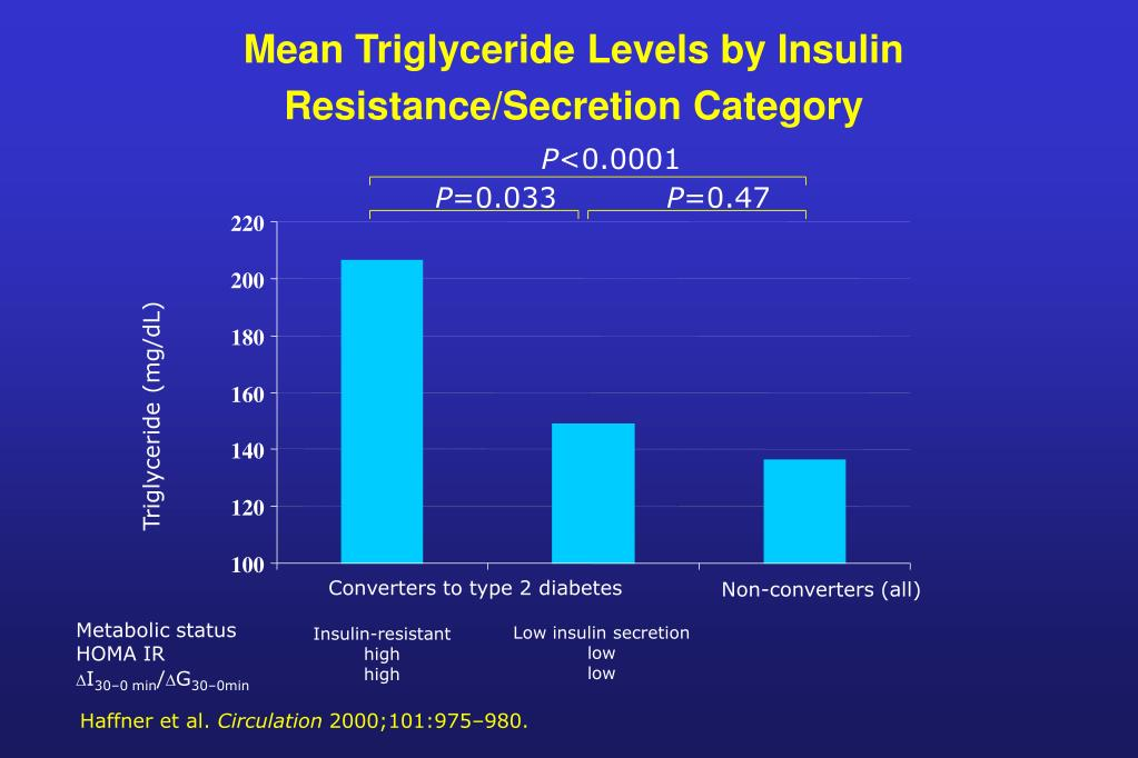 Mean Triglyceride Levels by Insulin Resistance/Secretion Category