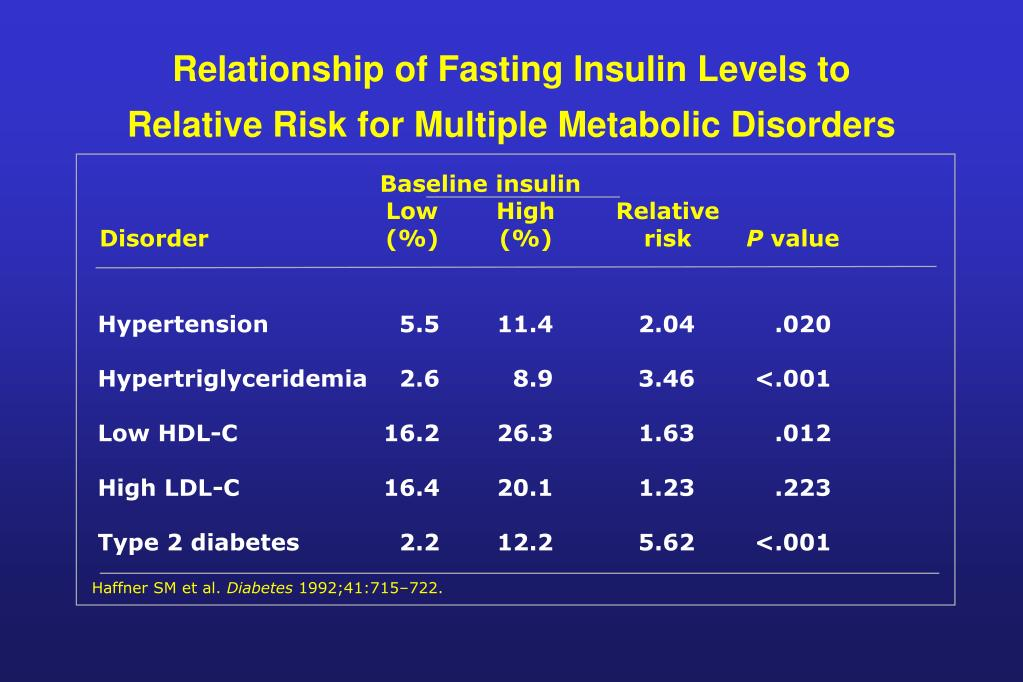 Relationship of Fasting Insulin Levels to