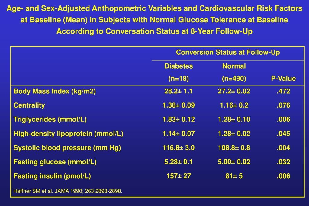 Age- and Sex-Adjusted Anthopometric Variables and Cardiovascular Risk Factors at Baseline (Mean) in Subjects with Normal Glucose Tolerance at Baseline According to Conversation Status at 8-Year Follow-Up