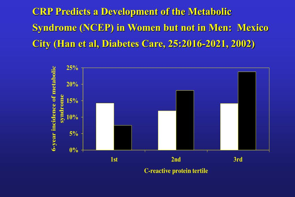 CRP Predicts a Development of the Metabolic Syndrome (NCEP) in Women but not in Men:  Mexico City (Han et al,