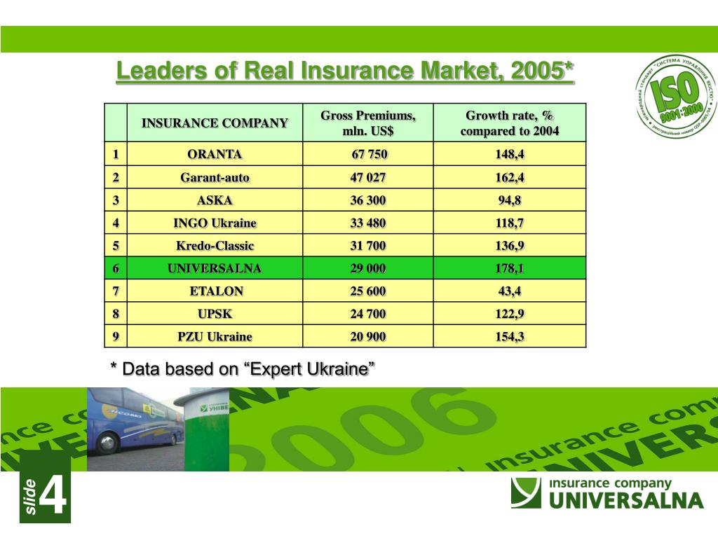Leaders of Real Insurance Market, 2005*